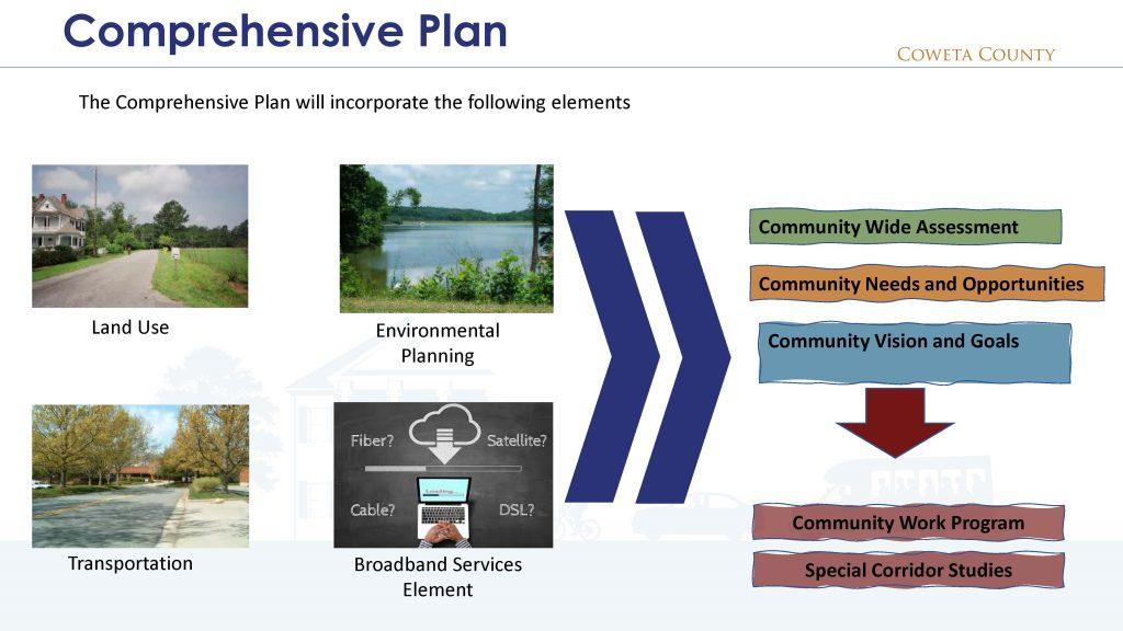 Comprehensive Plan Visual Summary